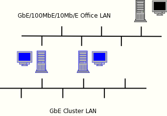 network of workstations